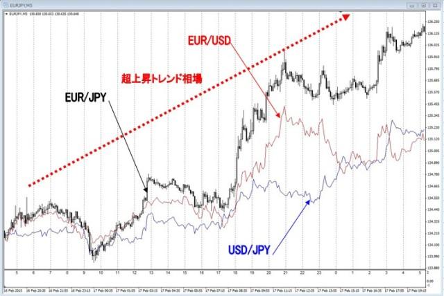 合成通貨ペアの特性2